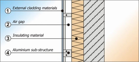 What Is A Back Ventilated Facade
